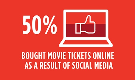 Infographic: Movie E-Commerce by Numbers