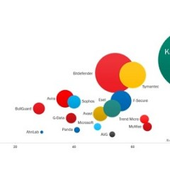 Faster, Higher, Stronger! Kaspersky Lab solutions top overall test rating for 2013