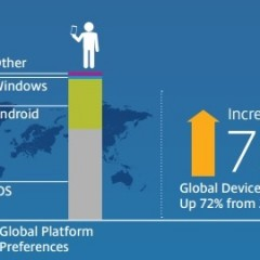 New Global Trends in Consumer and Enterprise Mobility