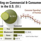 2018:美国支付卡市场高达6万亿美元