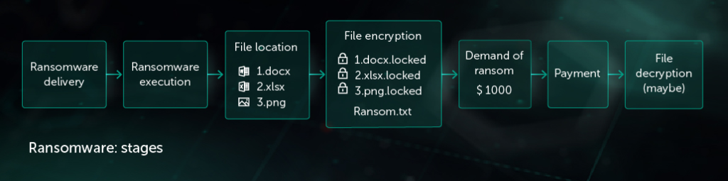 ransomware stages