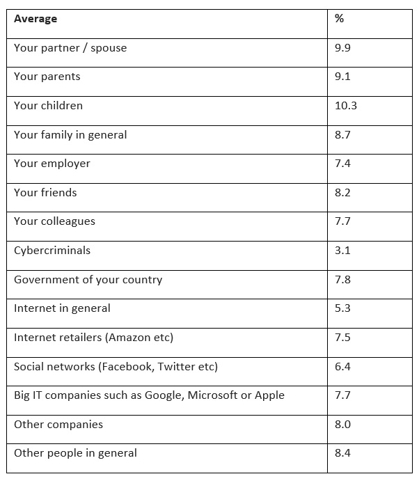 Chart 1: Whom are you afraid of seeing or having access to your private information?