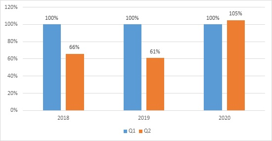 The difference between Q1 and Q2 through 2018-2020. Q1 of each year is taken as 100%