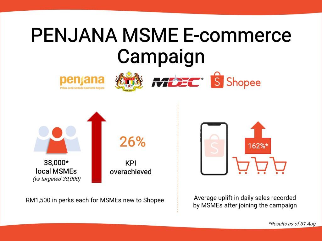 PENJANA MSME E-commerce Campaign Infographic