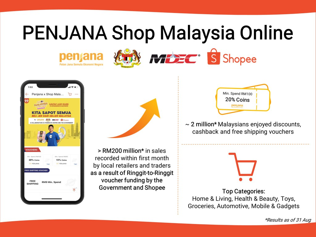 PENJANA Shop Malaysia Online Infographic