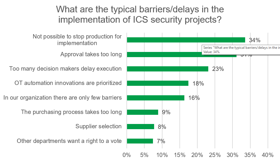 Typical barriers in the implementation of OT/ICS security projects