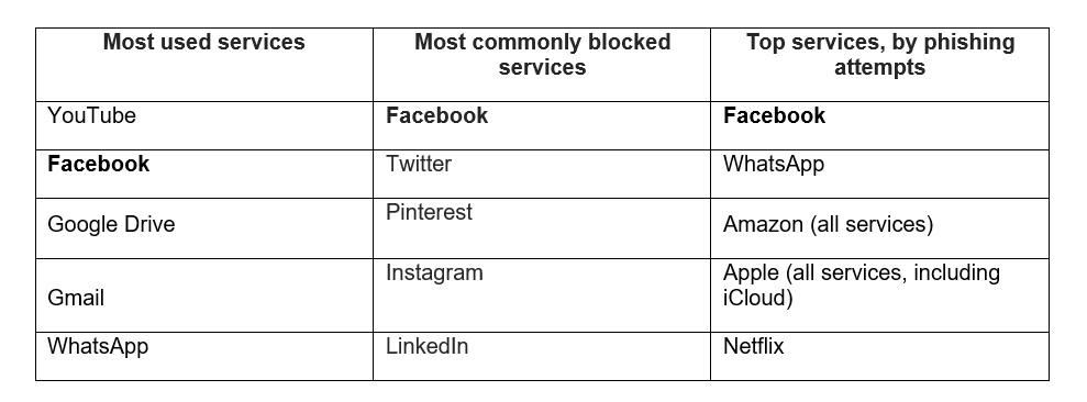 social network kaspersky