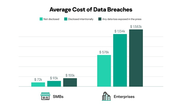 Average cost of a data breach depending on how it was disclosed