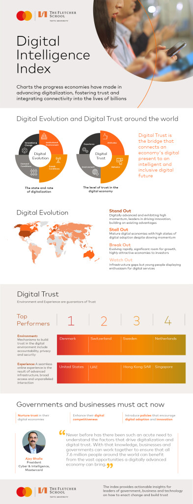 dii-infographic-a