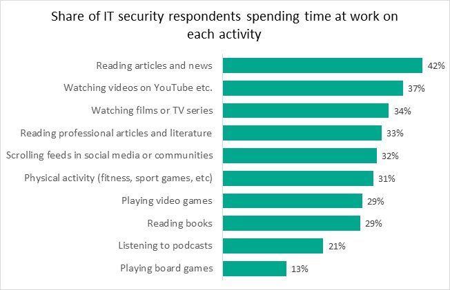 Pic. 1 Types of hobbies IT security employees take during working hours