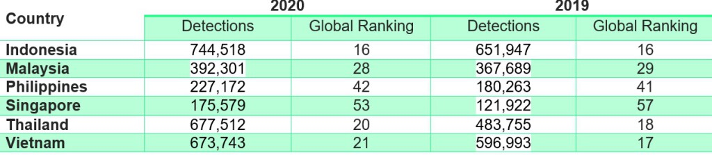 Phishing detections against SMBs in SEA with global ranking in 2020 based on Kaspersky Anti-Phishing Technology