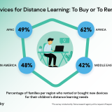 1 In 2 Family In APAC Bought Or Rented Extra Devices For Remote Learning