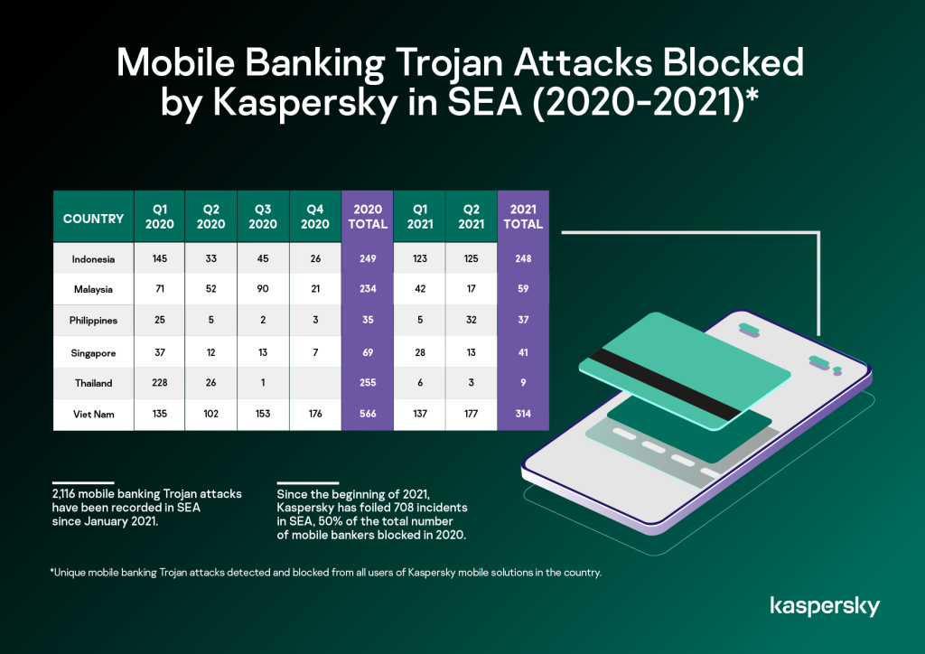 Mobile banking Trojans attacks detected from users of Kaspersky mobile security solutions in the country